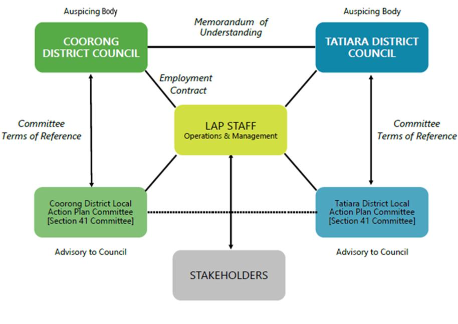 LAP - Chart